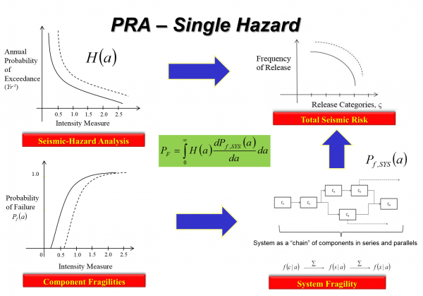 Use of probabilistic methods in evaluating blast performance of structures